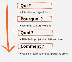 Schéma structure d'une charte