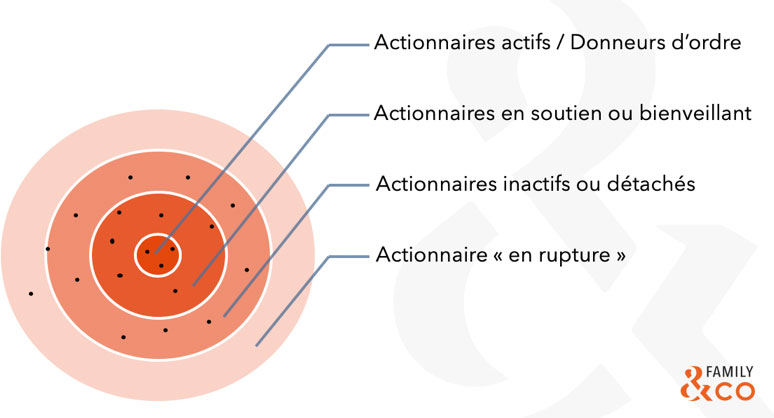 actionnaires actifs family & co